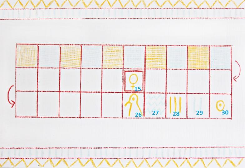 Die Felder 15 und 26 - 27 haben eine besondere Bedeutung und werden mit diesen Hieroglyphen bemalt