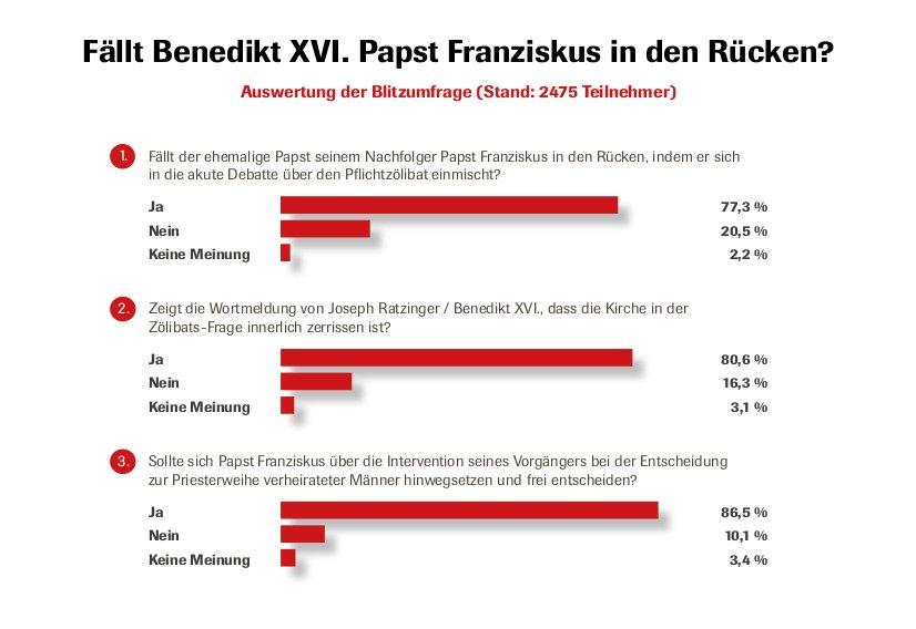 Auswertung der CIG-Redaktionsumfrage: Fällt Benedikt XVI. Papst Franziskus in den Rücken?