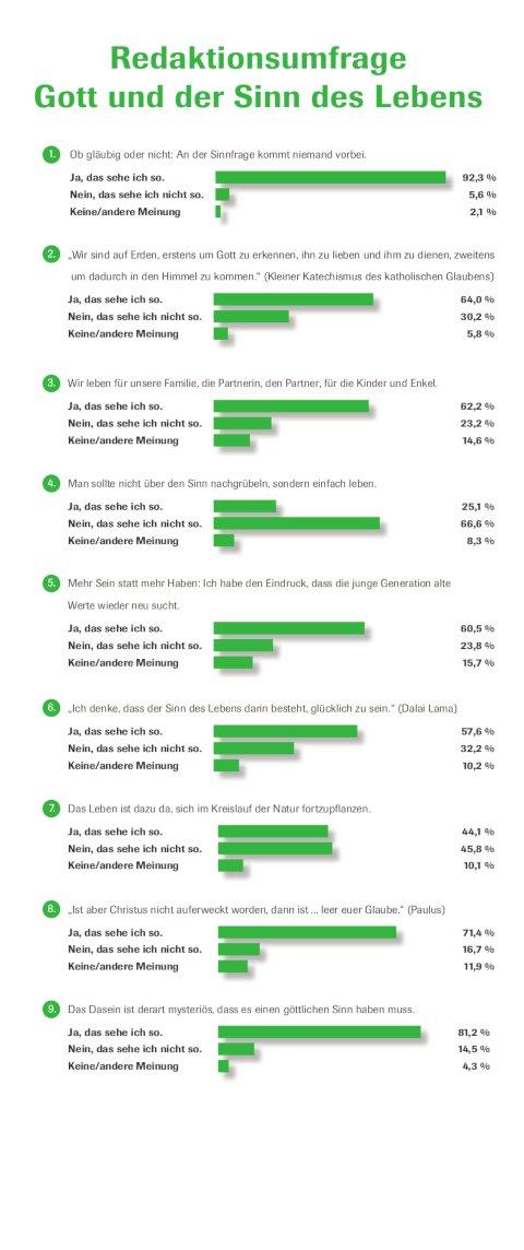 Gott und der Sonn des Lebens? Auswertung einer Umfrage des CHRIST IN DER GEGENWART