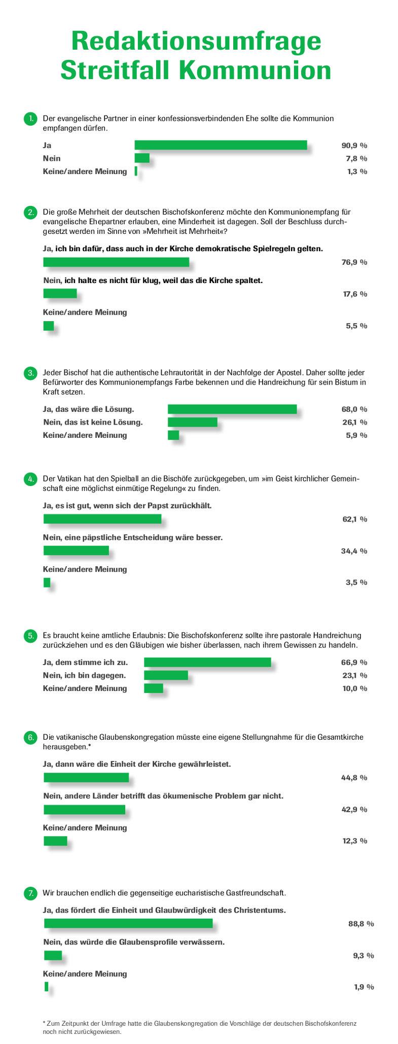 Streitfall Kommunion: Auswertung einer Umfrage des CHRIST IN DER GEGENWART