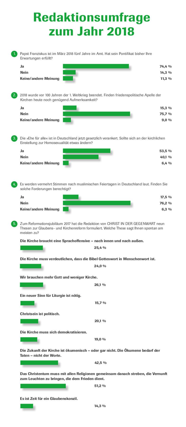 Redaktionsumfrage zum Jahr 2018: Auswertung einer Umfrage des CHRIST IN DER GEGENWART