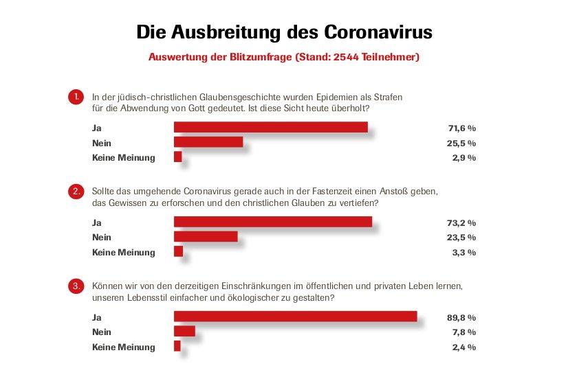 Auswertung der CIG-Redaktionsumfrage zur Ausbreitung des Coronavirus