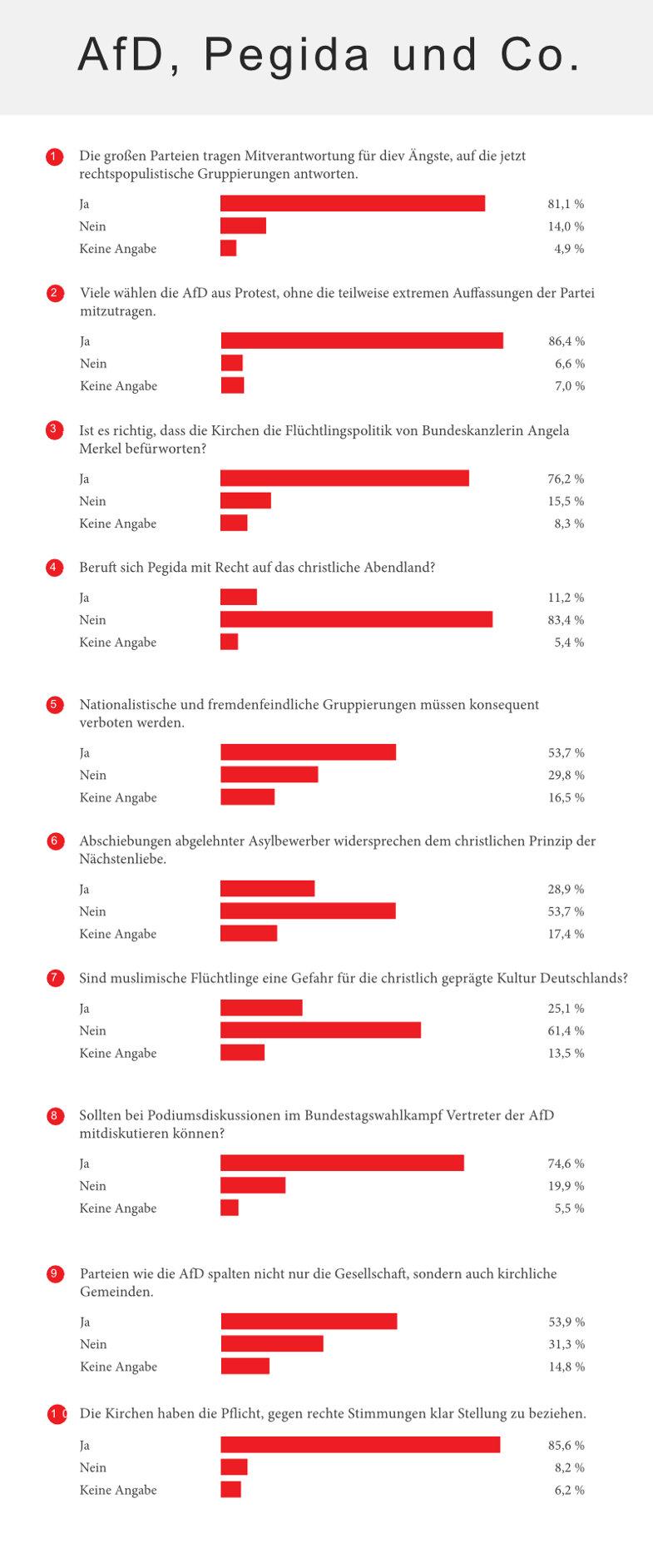 AfD, Pegida und Co.: Auswertung einer Umfrage der Herder Korrespondenz