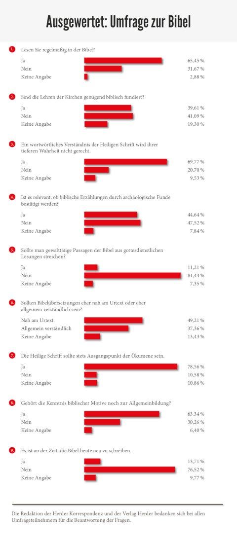 Die Bibel: Auswertung einer Umfrage der Herder Korrespondenz