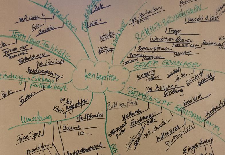 Den Prozess der Konzeptionsweiterentwicklung gestalten